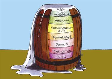 Mensch mit Innenwelt- und Aussenwelt Toxinen belastet